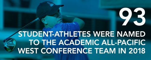 93 student-athletes were named to the Academic All-Pacific West Conference Team in 2018