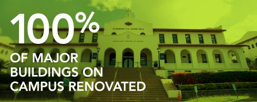 100% of major buildings on campus renovated