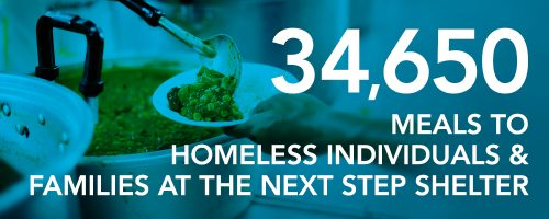 34,650 meals to homeless individuals and families at the Next Step Shelter