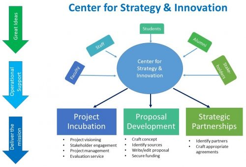 Center for Strategy & Innovation flowchart