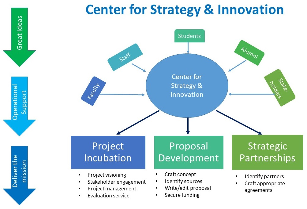 Center for Strategy & Innovation flowchart